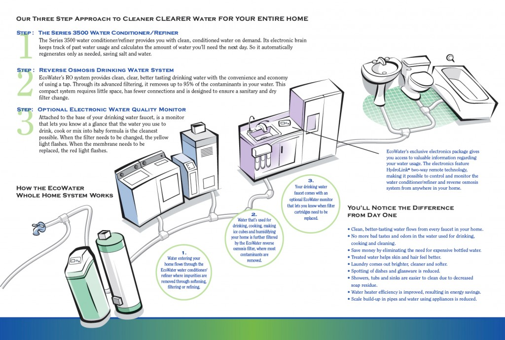 Whole Home Water Treatment